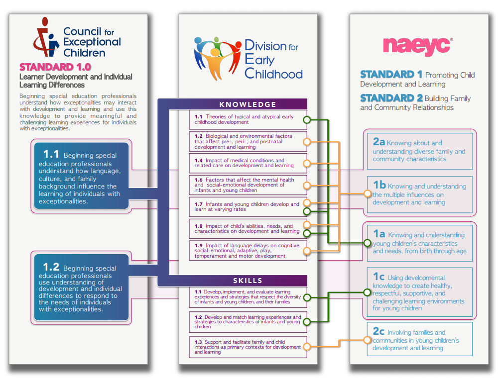 CEC personnel standard graphic 1.0, download available at top of page