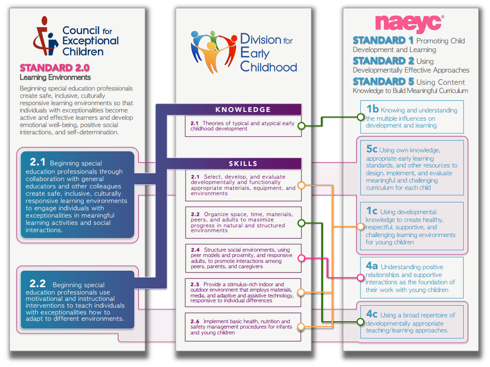 CEC personnel standard graphic 2.0, download available at top of page