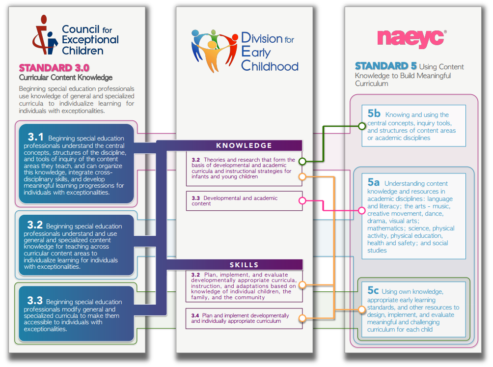 CEC, DEC & NAEYC Personnel Standards Alignment   The Early