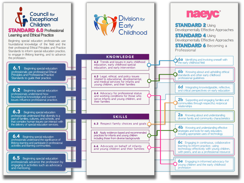 CEC, DEC & NAEYC Personnel Standards Alignment | The Early