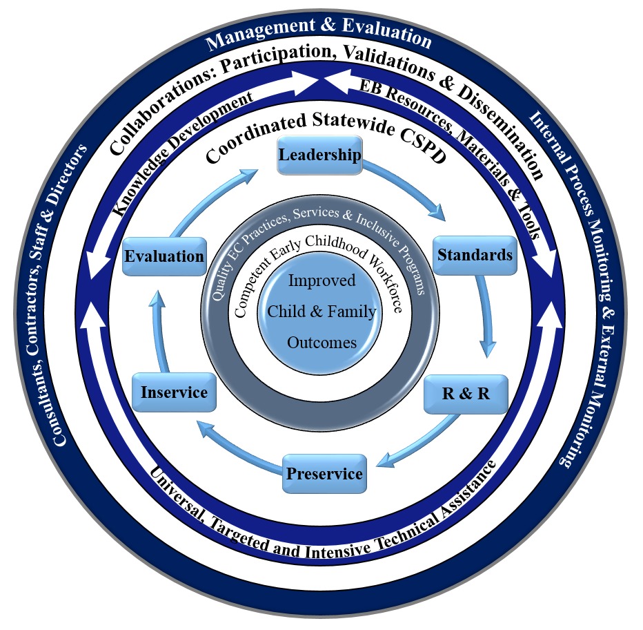 Circle explaining ECPC framework